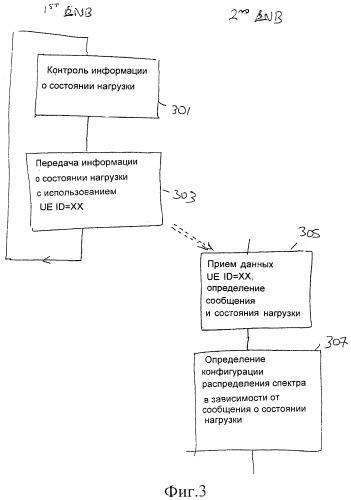 Передача информации о состоянии нагрузки узла в самоорганизующейся сети