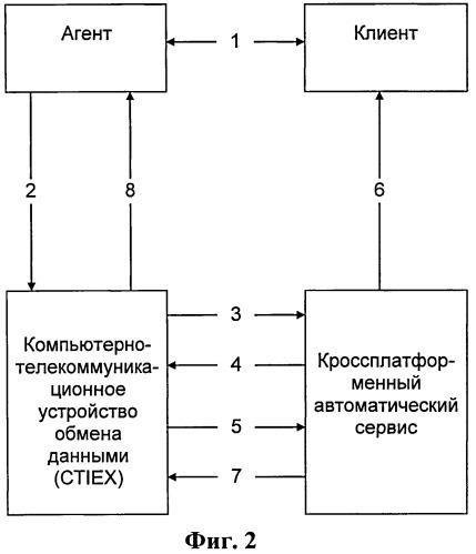 Комплексное компьютерно-телекоммуникационное устройство обмена данными, система и способ передачи ассоциированных с каналом связи данных между агентом и автоматическим сервисом
