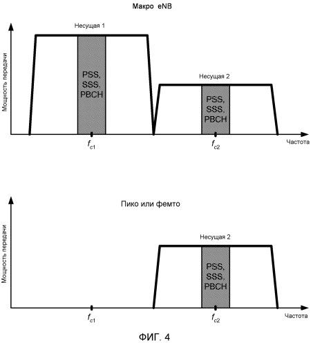Уменьшение помех посредством передачи на втором, пониженном, уровне мощности