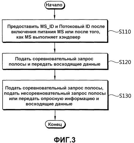 Способ выполнения процесса запроса полосы пропускания в беспроводной системе связи