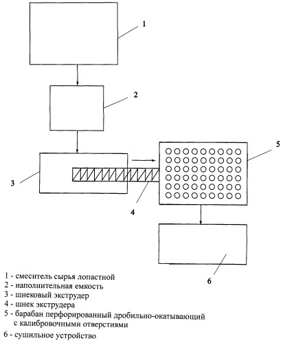 Способ изготовления гранулированного наполнителя туалета для животных