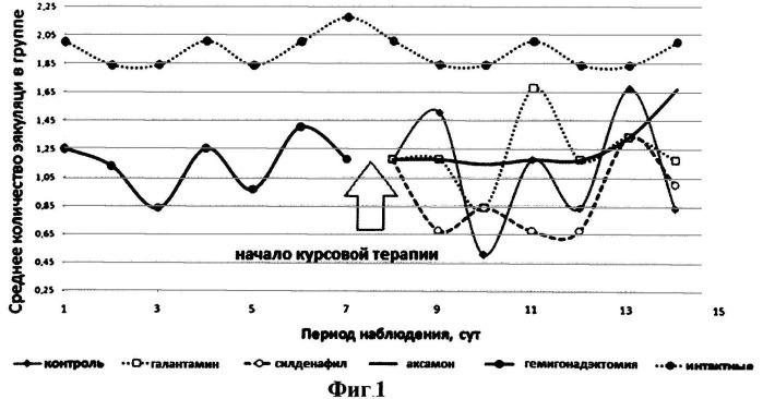 Фармацевтические композиции, содержащие ипидакрин и их применение для лечения нарушений потенции и других форм половой активности