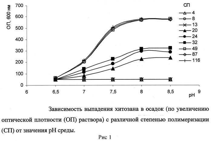 Антибактериальная композиция, включающая водорастворимый низкомолекулярный хитозан