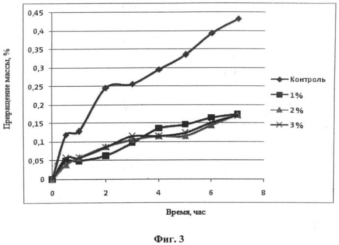 Способ получения гранулированного кондиционированного удобрения