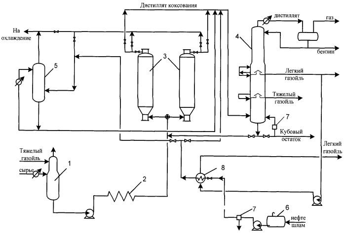 Способ переработки нефтяных остатков и нефтешлама процессом замедленного коксования