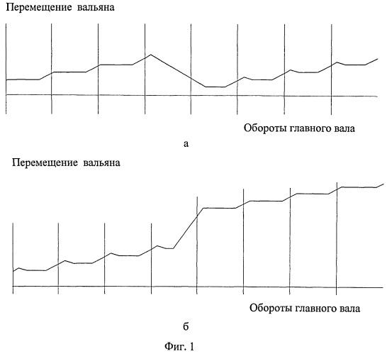 Способ формирования тканей с переменной плотностью по утку