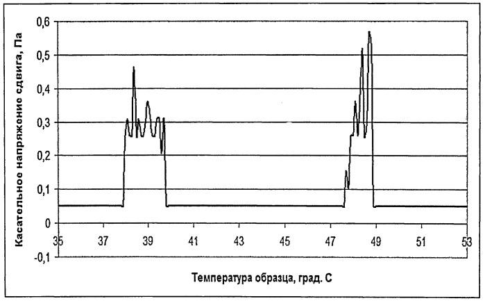 Способ определения температуры кристаллизации парафинов в нефти
