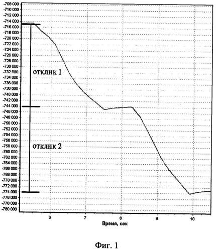 Способ определения таллия в водных растворах методом хронопотенциометрии