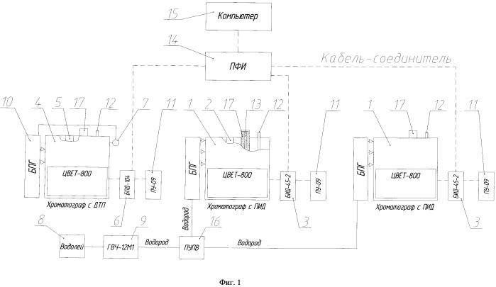 Комплекс для газохроматографического анализа проб воздуха
