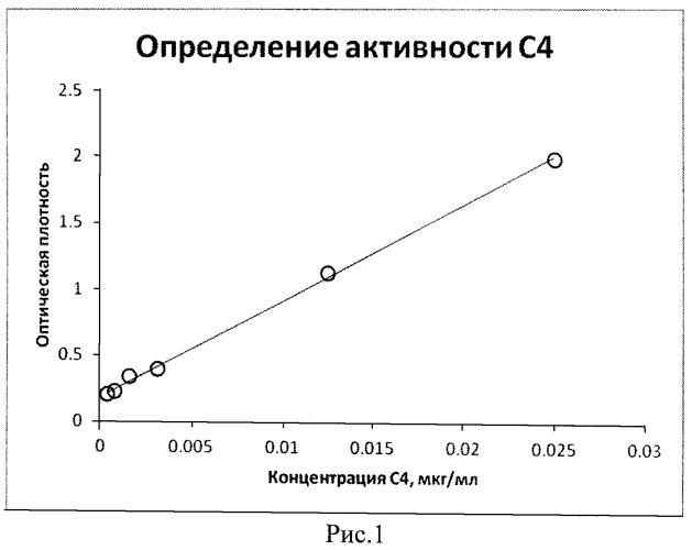 Способ и набор для иммуноферментного определения функциональной активности компонента с4 комплемента человека