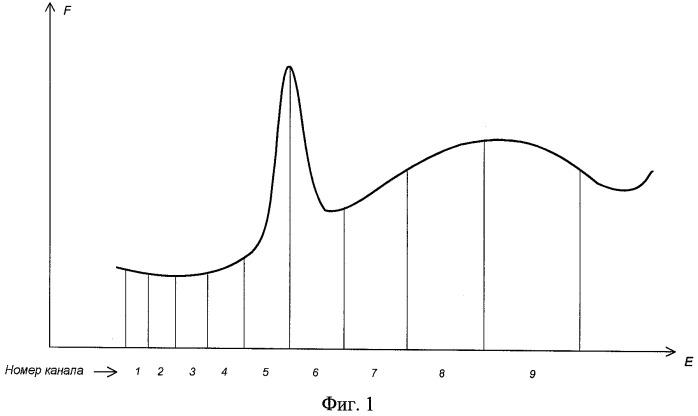 Способ стабилизации спектрометрического тракта сцинтилляционного блока детектирования гамма-излучения по реперному пику