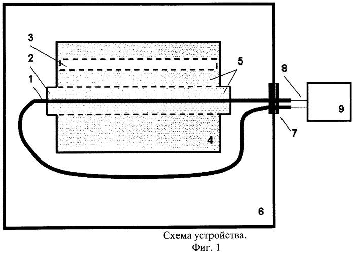 Способ испытания стойкости оптического кабеля действию замерзающей воды в защитном полимерном трубопроводе