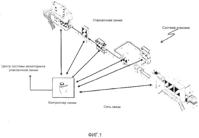 Архитектура интегрированной системы упаковки
