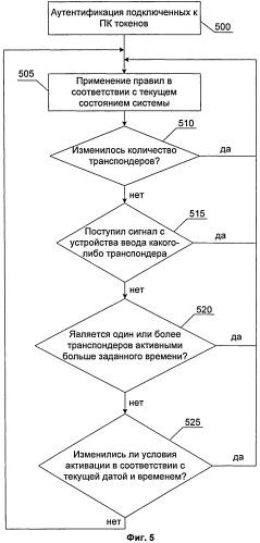 Система и способ контроля устройств и приложений при использовании многофакторной аутентификации