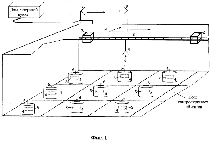 Автоматизированная система дистанционного контроля объектов в стационарных хранилищах