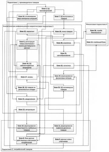 Способ формирования товарных потоков