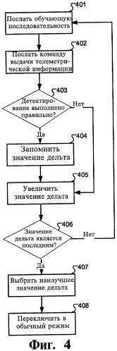 Устройство обработки сигналов и способ связи с имплантируемым медицинским устройством