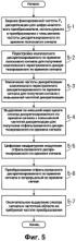 Способ и устройство цифрового преобразования и способ реконфигурации сигналов