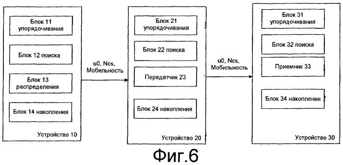 Распределение последовательностей преамбулы