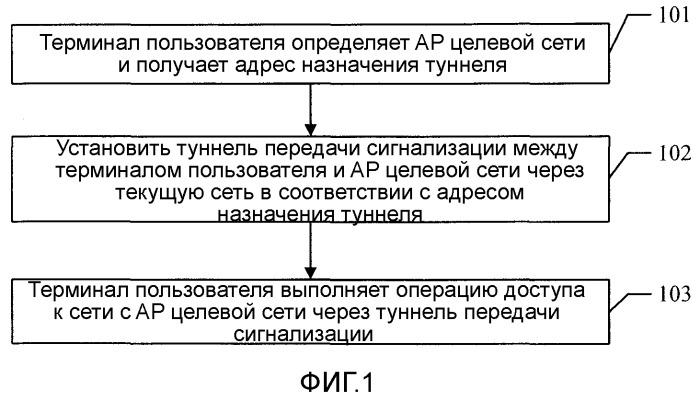 Способ передачи обслуживания между сетями, система связи и соответствующие устройства