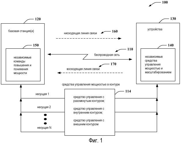 Средства управления мощностью в контуре для высокоскоростного пакетного доступа восходящей линии связи с множественными несущими
