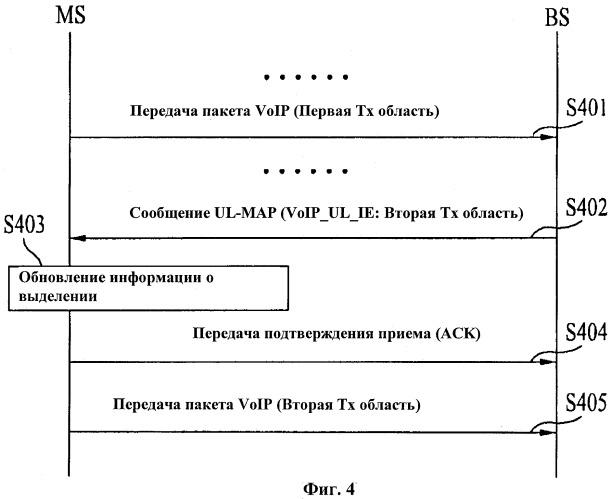 Способ распределения области ресурсов в системе беспроводного доступа