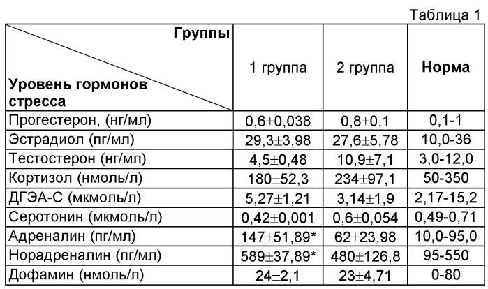 Способ определения показаний к фотодинамической терапии хронической центральной серозной хориоретинопатии