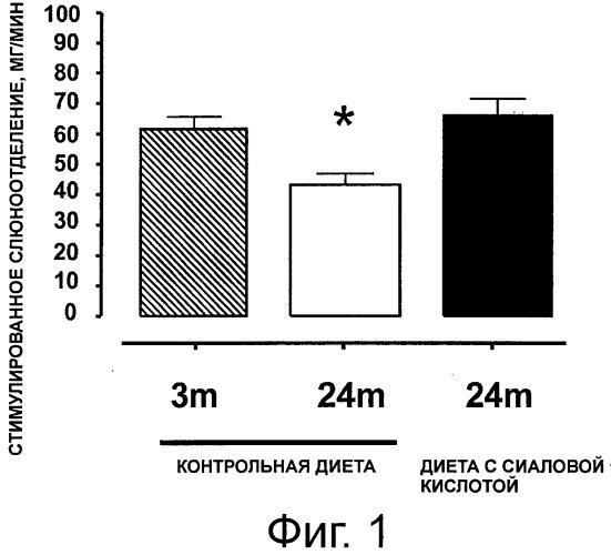 Сиаловая кислота для поддержки слюноотделения