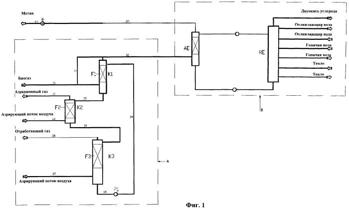 Способ и система очистки биогаза для извлечения метана
