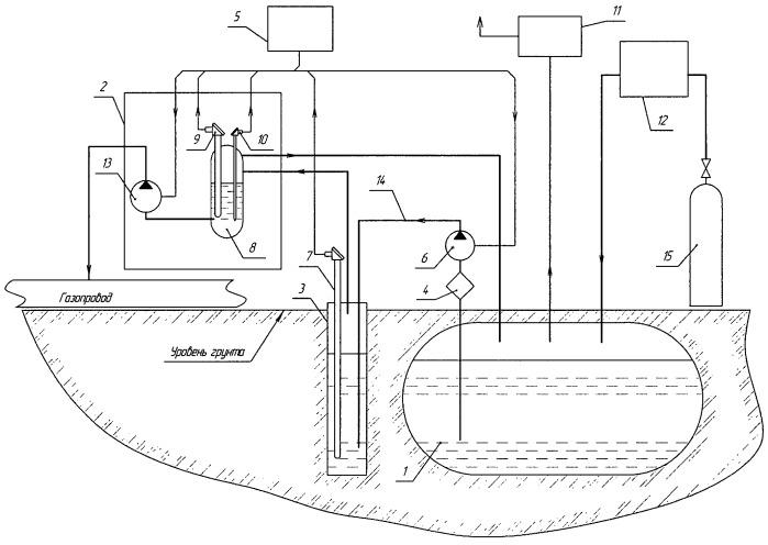 Автоматическая система одоризации газа