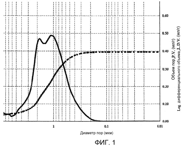 Носитель, содержащий муллит, для катализаторов для получения этиленоксида