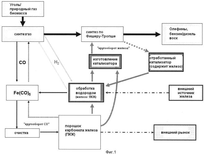 Комбинированный способ получения порошка карбонила железа и углеводородов