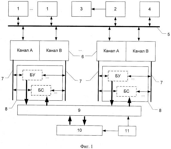 Микропроцессорная система централизации стрелок и сигналов
