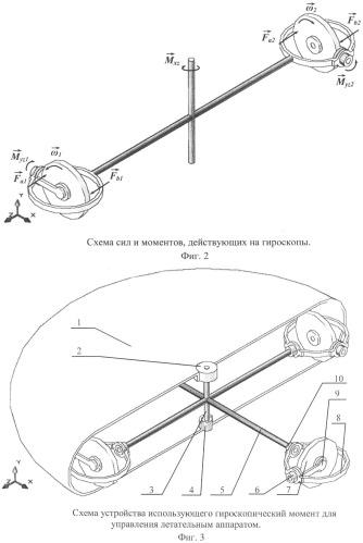 Способ использования гироскопического момента для управления летательным аппаратом (транспортным средством) и устройство управления летательным аппаратом