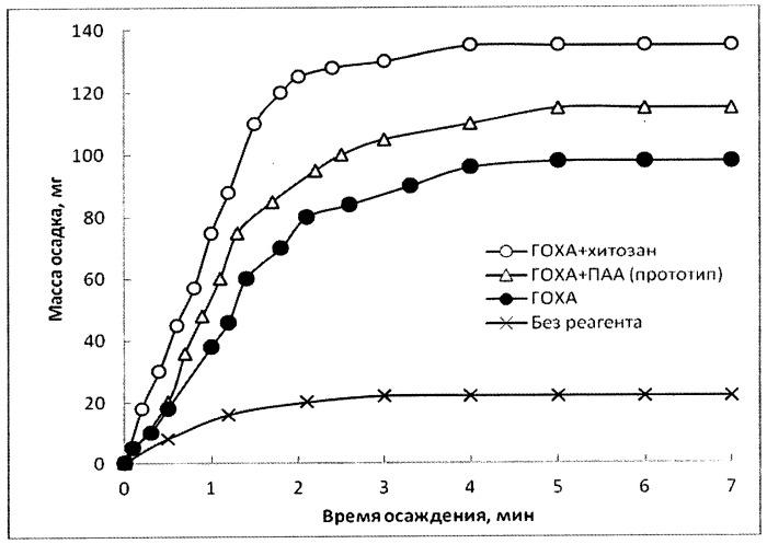 Способ получения водорастворимого реагента для очистки природных и сточных вод (варианты)