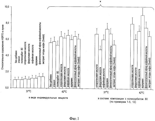 Средство для стимуляции синтеза белков теплового шока hsp 70 в клетках человека и животных; косметическое средство для стимуляции репаративных процессов; косметическое средство для снижения побочных эффектов агрессивных косметологических процедур; биологически активная добавка; пищевой продукт; способ снижения побочных эффектов агрессивных косметологических процедур
