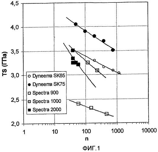 Способ получения комплексной нити из высококачественного полиэтилена