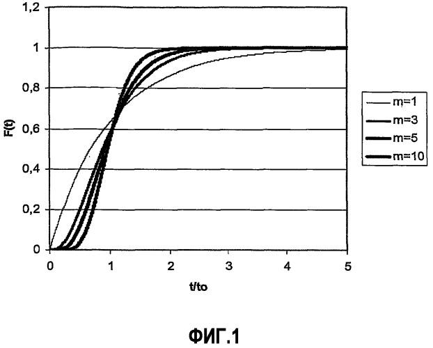Оптимизированные способ и устройство сжигания в химическом контуре жидких углеводородов