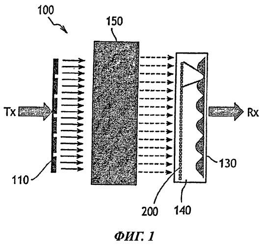 Свч-устройство для проверки материала
