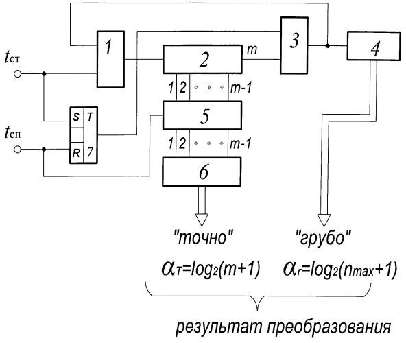 Способ рециркуляционного преобразования коротких одиночных временных интервалов в цифровой код
