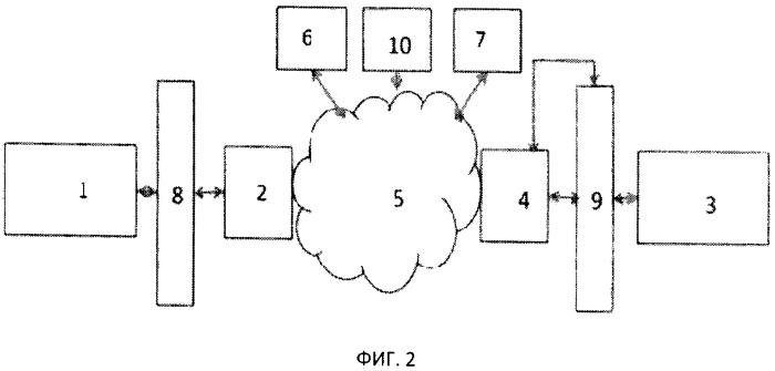 Способ взаимодействия терминального устройства клиента с сервером по сети интернет с повышенным уровнем защиты от ddos атак и система для реализации способа