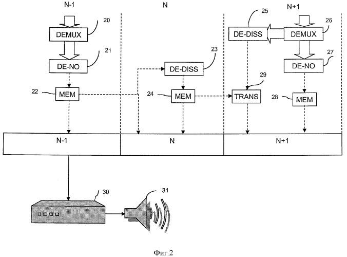 Маскирование ошибки передачи в цифровом аудиосигнале в иерархической структуре декодирования