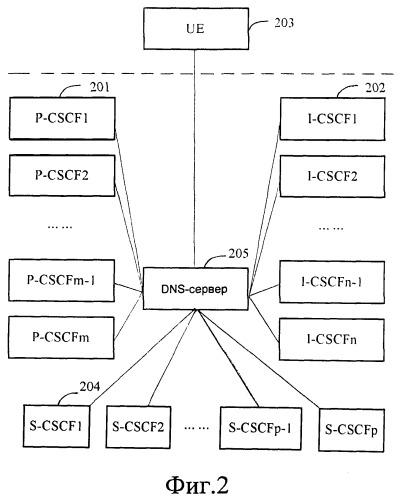 Система и способ обеспечения устойчивости к сбоям и балансировки нагрузки для объекта функции управления сеансом связи (cscf)