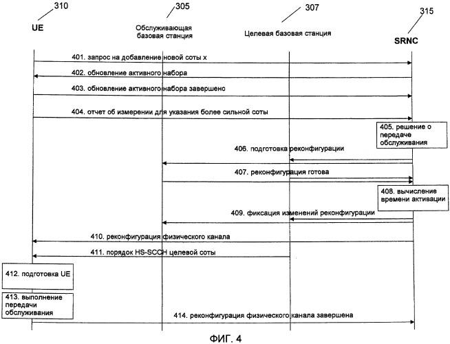 Конфигурация улучшений смены обслуживающей соты hs-dsch