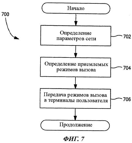 Способ и устройство для оптимизации механизма вызова и уведомления об изменении механизма вызова