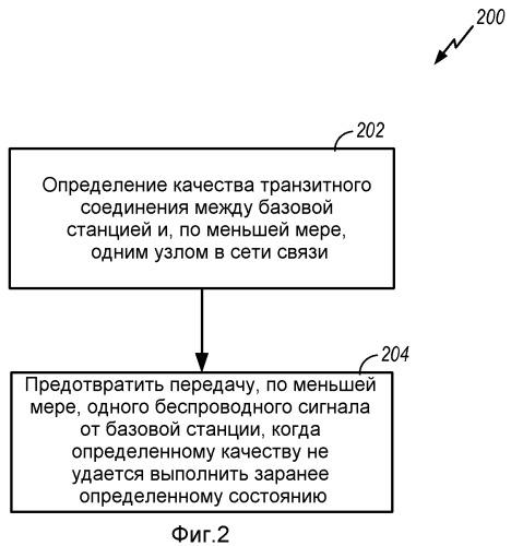 Способы и устройство для управления передачей базовой станции
