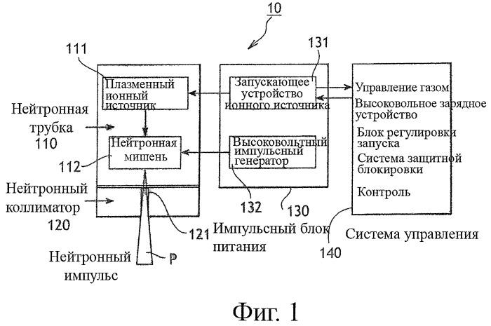 Способ генерирования импульсного потока частиц высокой энергии и источник частиц для осуществления такого способа