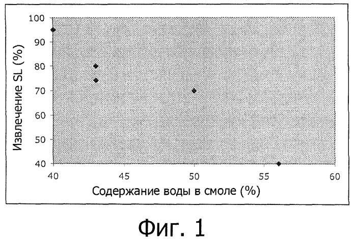 Способ выделения олигосахаридов, содержащих сиаловую кислоту, и получаемые в связи с этим композиции, содержащие олигосахариды, содержащие сиаловую кислоту