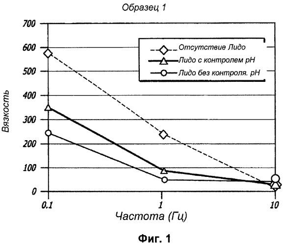 Гели на основе гиалуроновой кислоты, включающие обезболивающие агенты