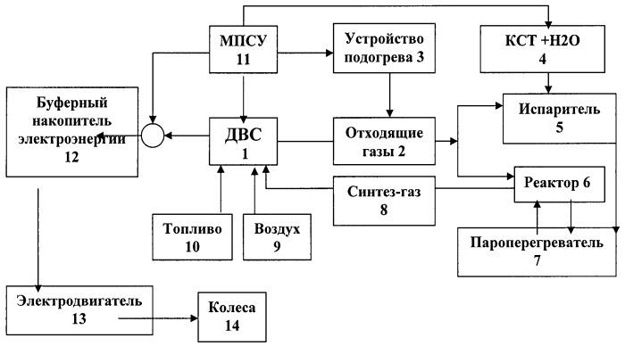 Катализатор для термохимической рекуперации тепла в гибридной силовой установке